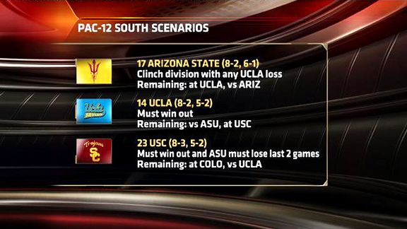 Pac-12 South