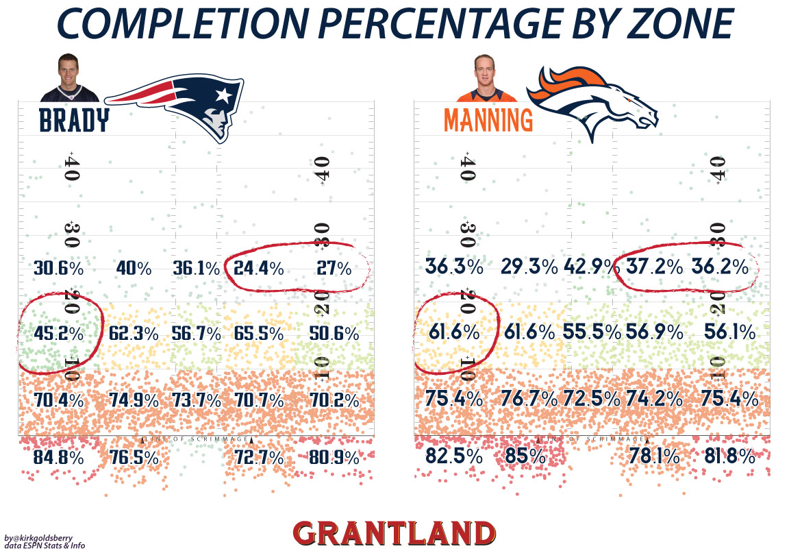 Pass Atlas: Tom Brady vs. Peyton Manning