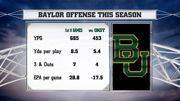 Baylor Graphic