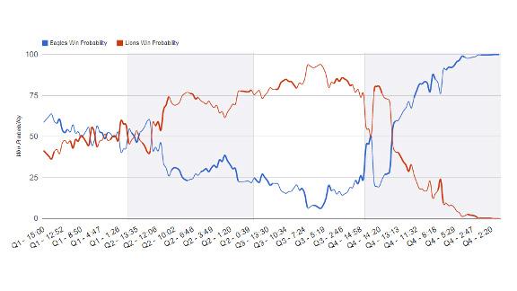 Lions vs. Eagles win probability