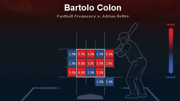 Bartolo Colon heat map