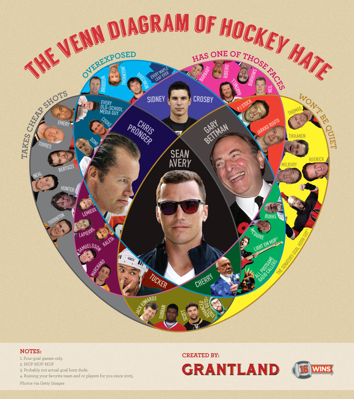 The Venn Diagram Of Hockey Hate (humor)