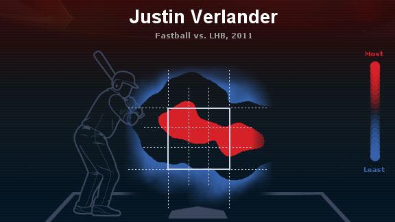 Justin Verlander heat map