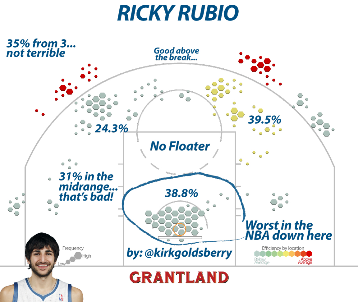 CourtVision: What's the Matter With Ricky Rubio?
