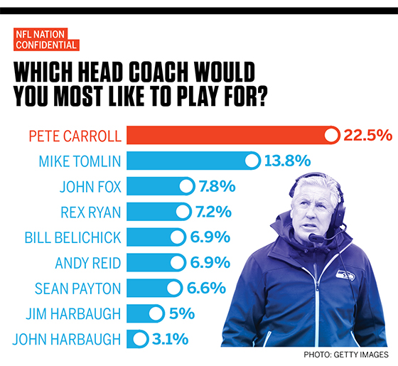 SURVEY: Carroll voted most popular coach