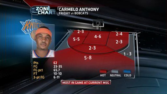 Carmelo Anthony shot chart
