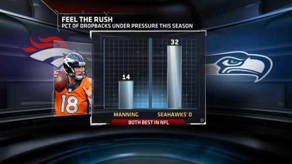 How Many Times Has Peyton Manning Been To The Superbowl