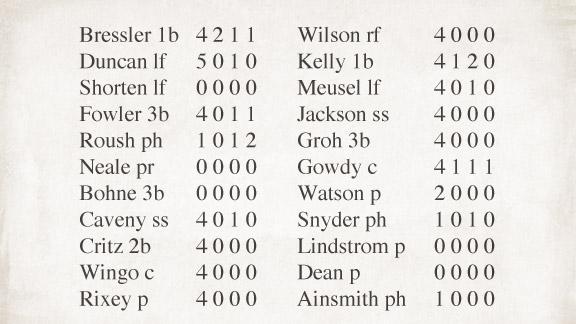 MLB Box Score