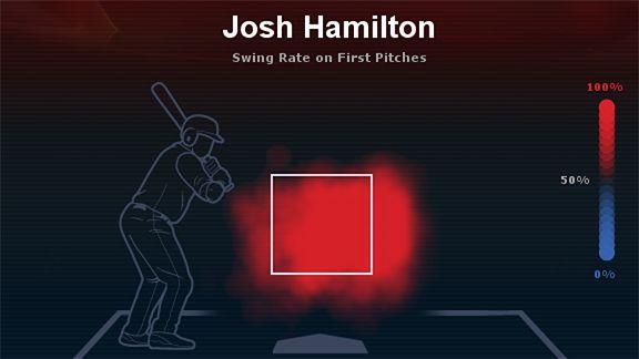 Josh Hamilton swing rate
