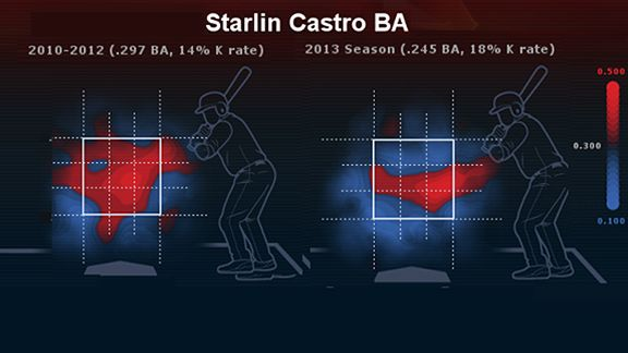 Starlin Castro heat map
