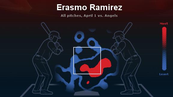Ramirez Heatmap