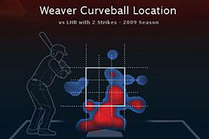 Weaver Heat Map