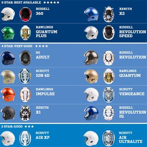 NFL equipment chart