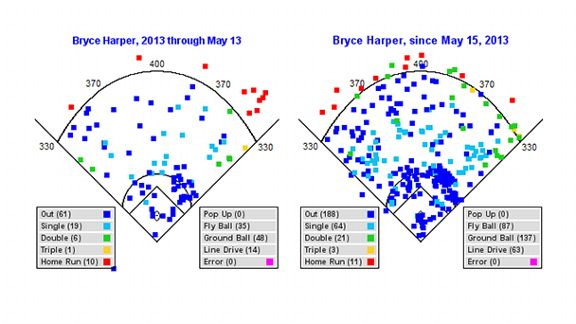 Harper hit chart