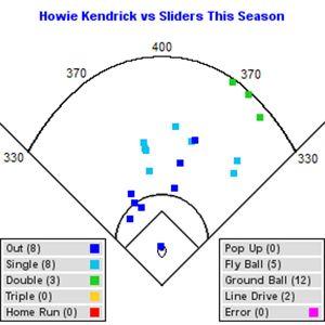Howie Kendrick Angelinos