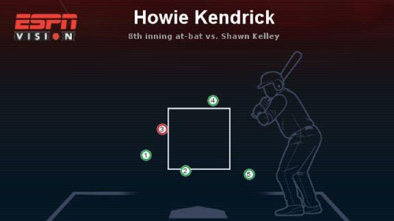 Howie Kendrick