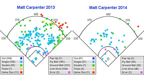 Matt Carpenter hit chart