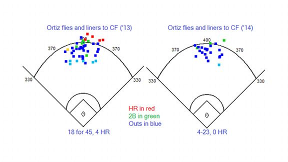 Ortiz power chart