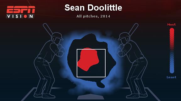 Sean Doolittle strike zone