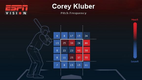 Corey Kluber heat map
