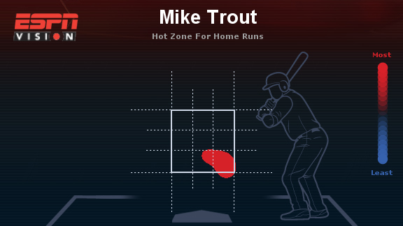 Mike Trout heat map