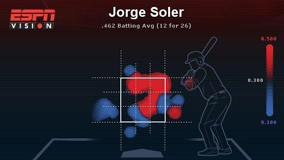 Jorge Soler heat map