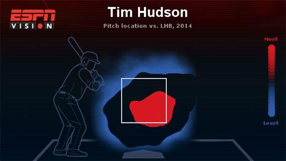 Tim Hudson Heat Map