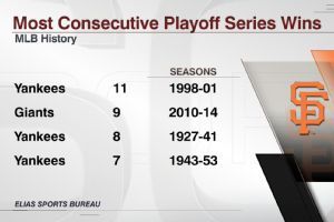 Giants consecutive playoff series wins