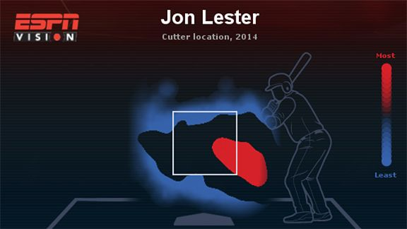 Lester heat map