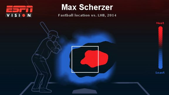 Scherzer Heat Map