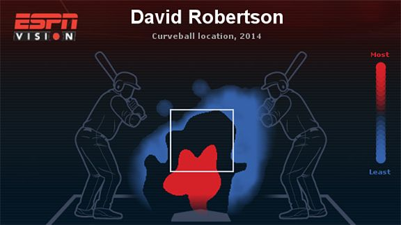 David Robertson heat map