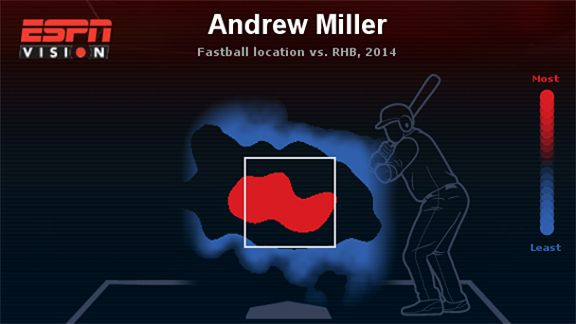 Andrew Miller heat map