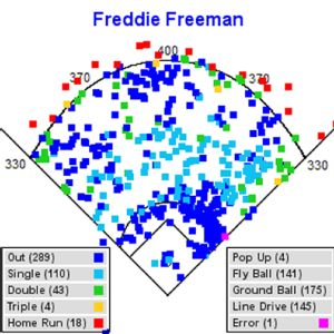 Freddie Freeman hit chart