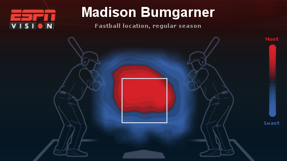 Madison Bumgarner recta temporada regular