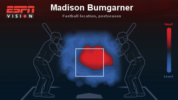 Madison Bumgarner recta postemporada