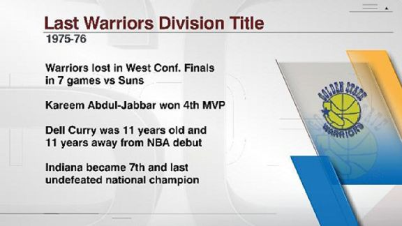 Warriors Last Title