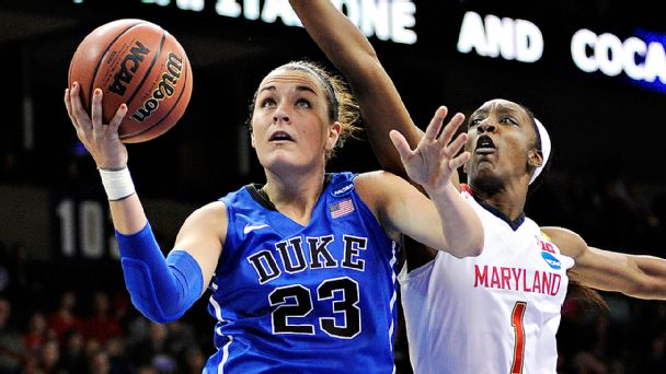 Duke vs Maryland