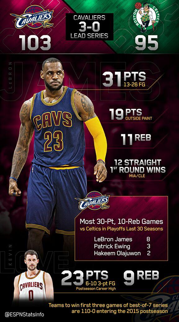 Lebron James Stats
