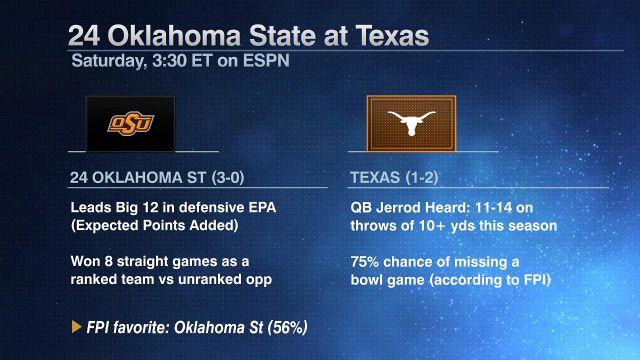 OK State vs. Texas