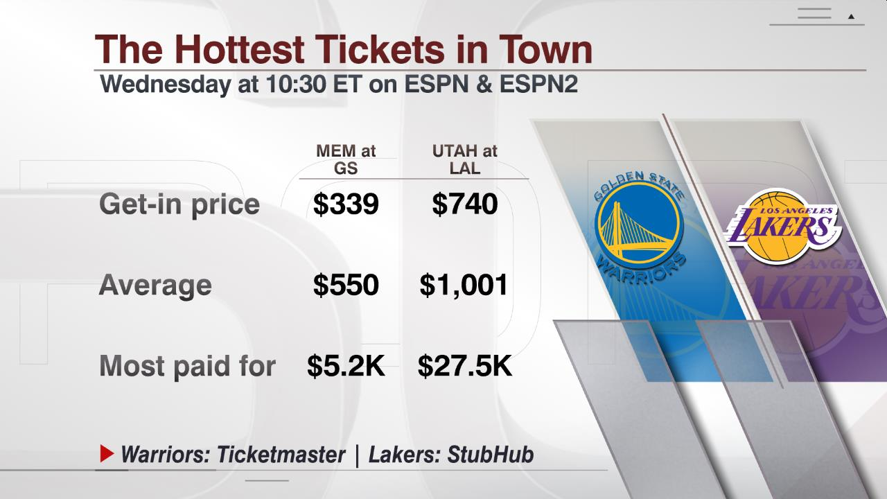 ESPN.com - The cost to see some NBA history in person