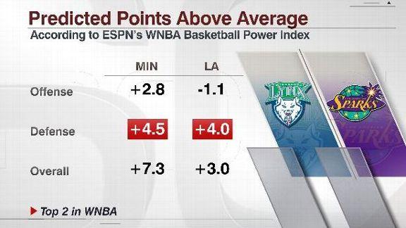 WNBA BPI Lynx vs. Sparks