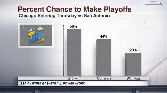 WNBA BPI Chicago's playoff chances