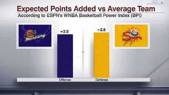 WNBA BPI Mercury vs. Sun