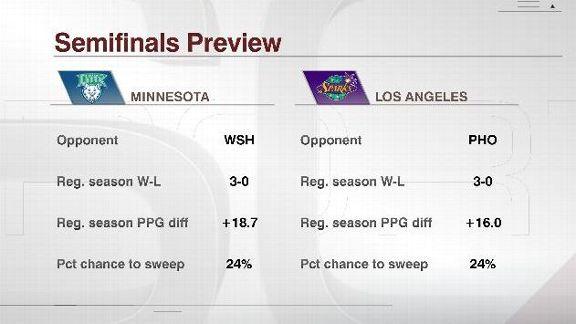 WNBA BPI semifinal preview
