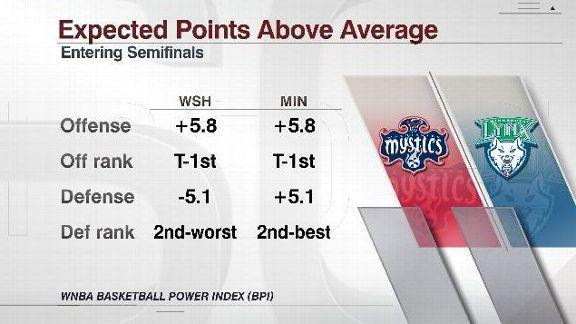 WNBA BPI Mystics vs. Lynx