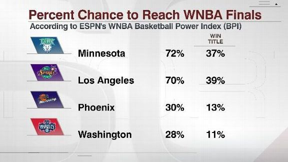 WNBA BPI chance to reach the finals