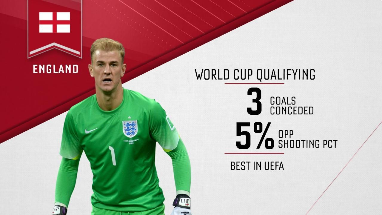 Few Surprises in Gareth Southgate's England World Cup Squad