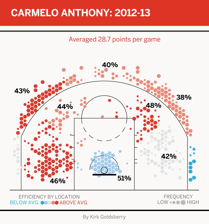 James Harden Vs Giannis Stats: James Harden True Shooting Percentage