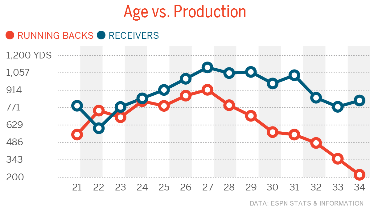 Age-vs-Production-Running-Backs-Receiver