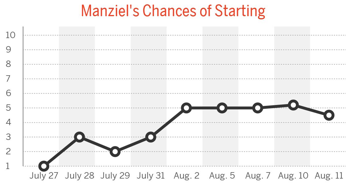 Johnny Manziel Camp Daily: Aug. 11